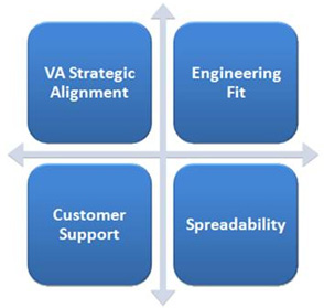 Project Priorities graphic showing the four criteria: VA Strategic Alignment, Engineering Fit, Customer Support and Spreadability